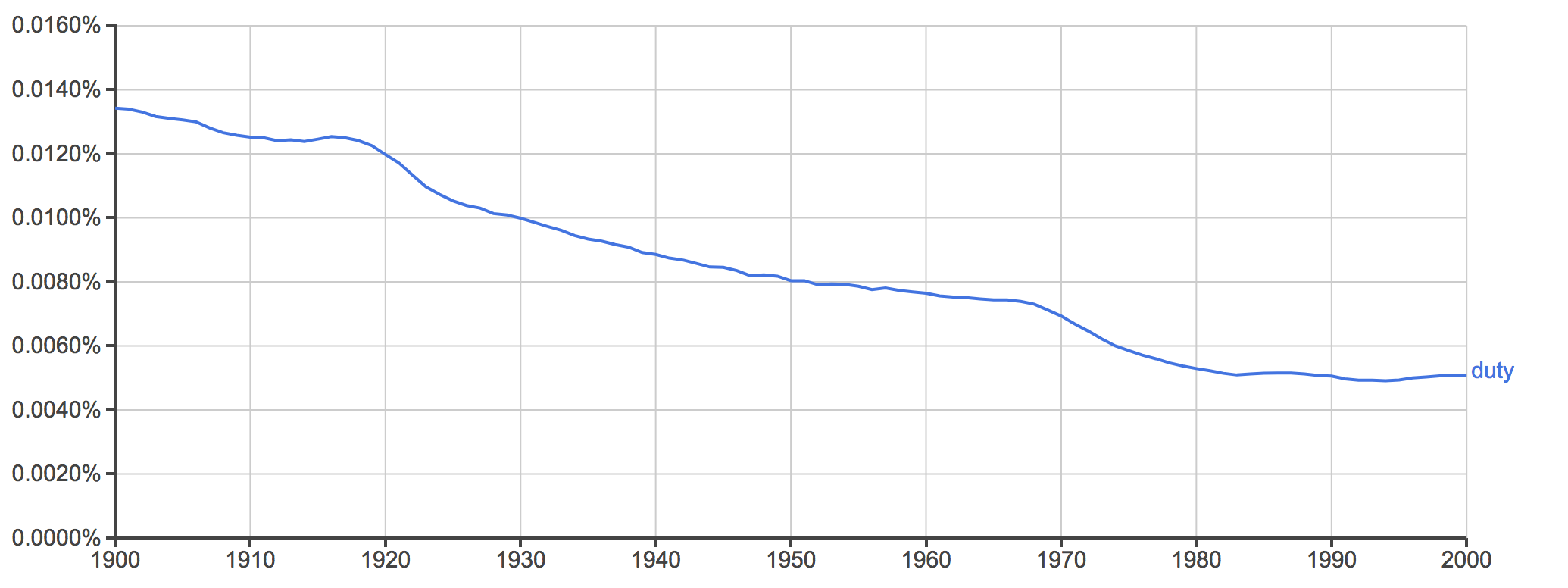This is a graph for the word duty and how often it was used in books in the Google archive. There is a steady decrease in the word over the course of the 20th century. There is a slightly more steep drop around the mid 1970s.