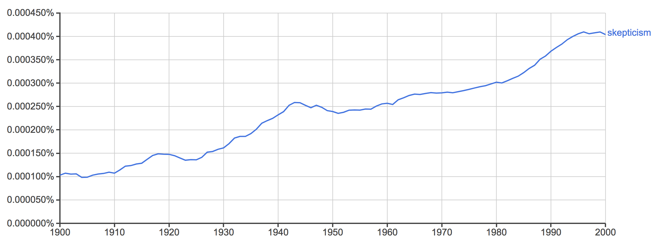 This is a graph of the word skepticism. It shows that the word was used more and more throughout the 20th century as the line goes continuously up.